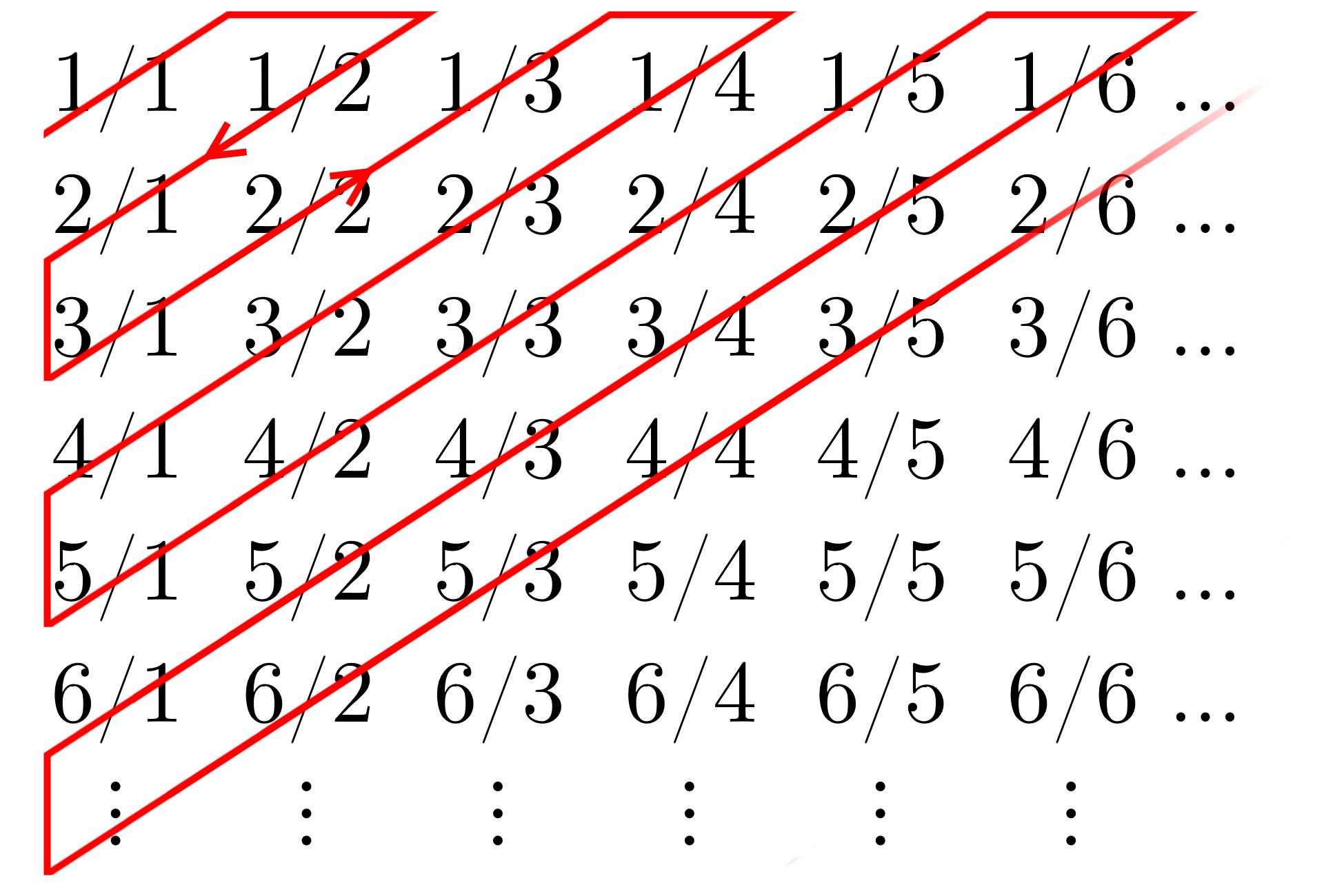 Positiivisten rationaalilukujen numerointi